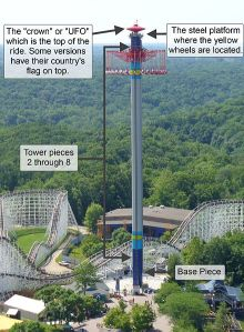 440px-WindSeeker_tower_with_annotations