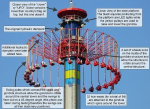 800px-WindSeeker_upper_structure_with_annotations
